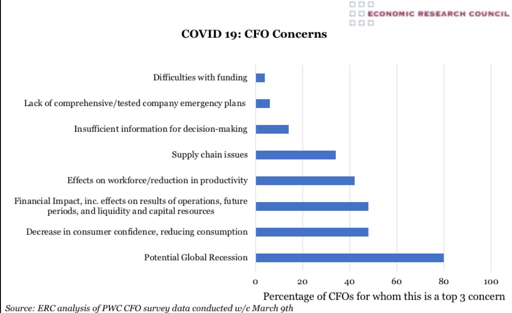 COVID 19: CFO Concerns