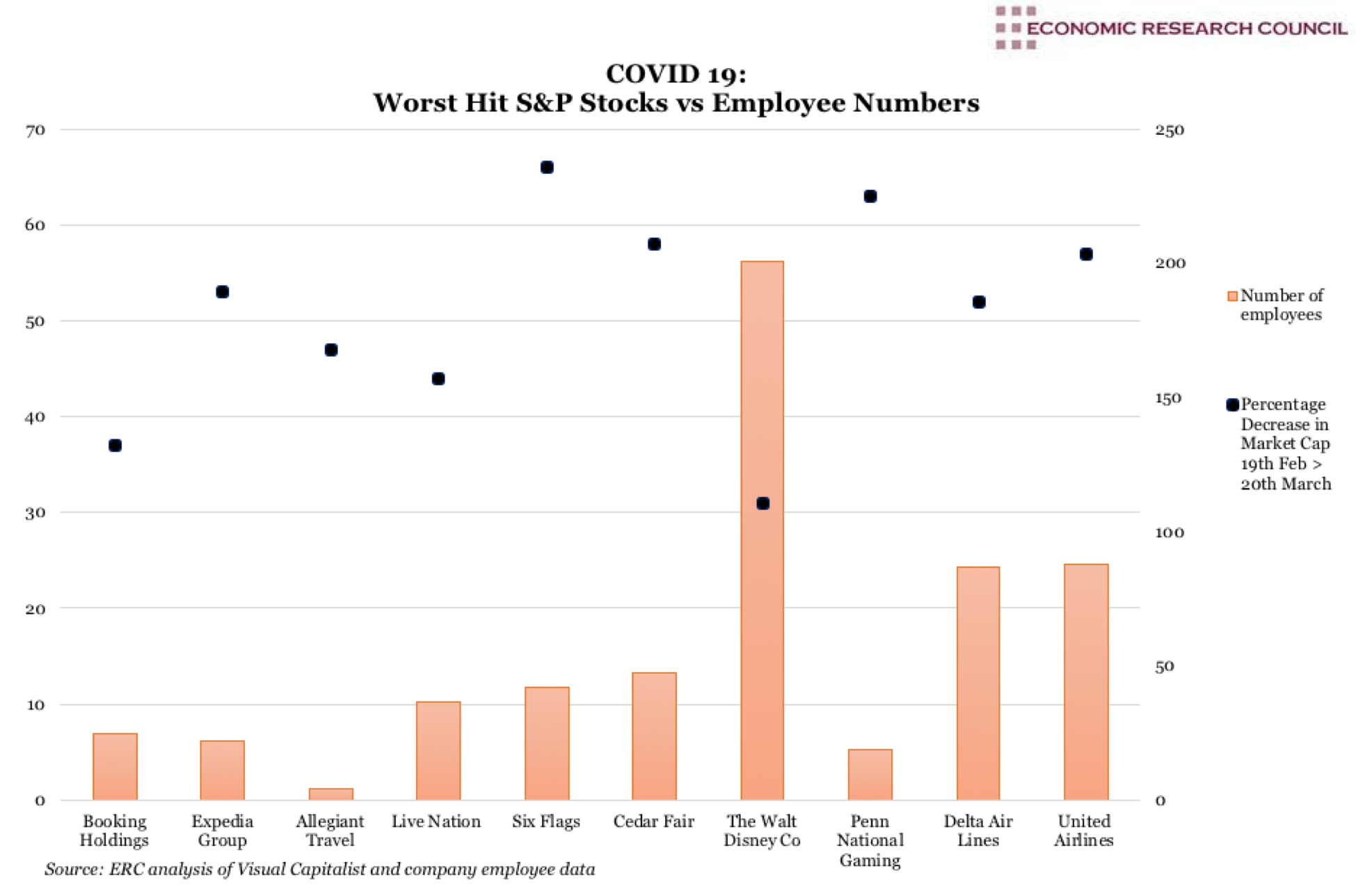 Covid 19: The Worst Hit Stocks vs Employee Numbers