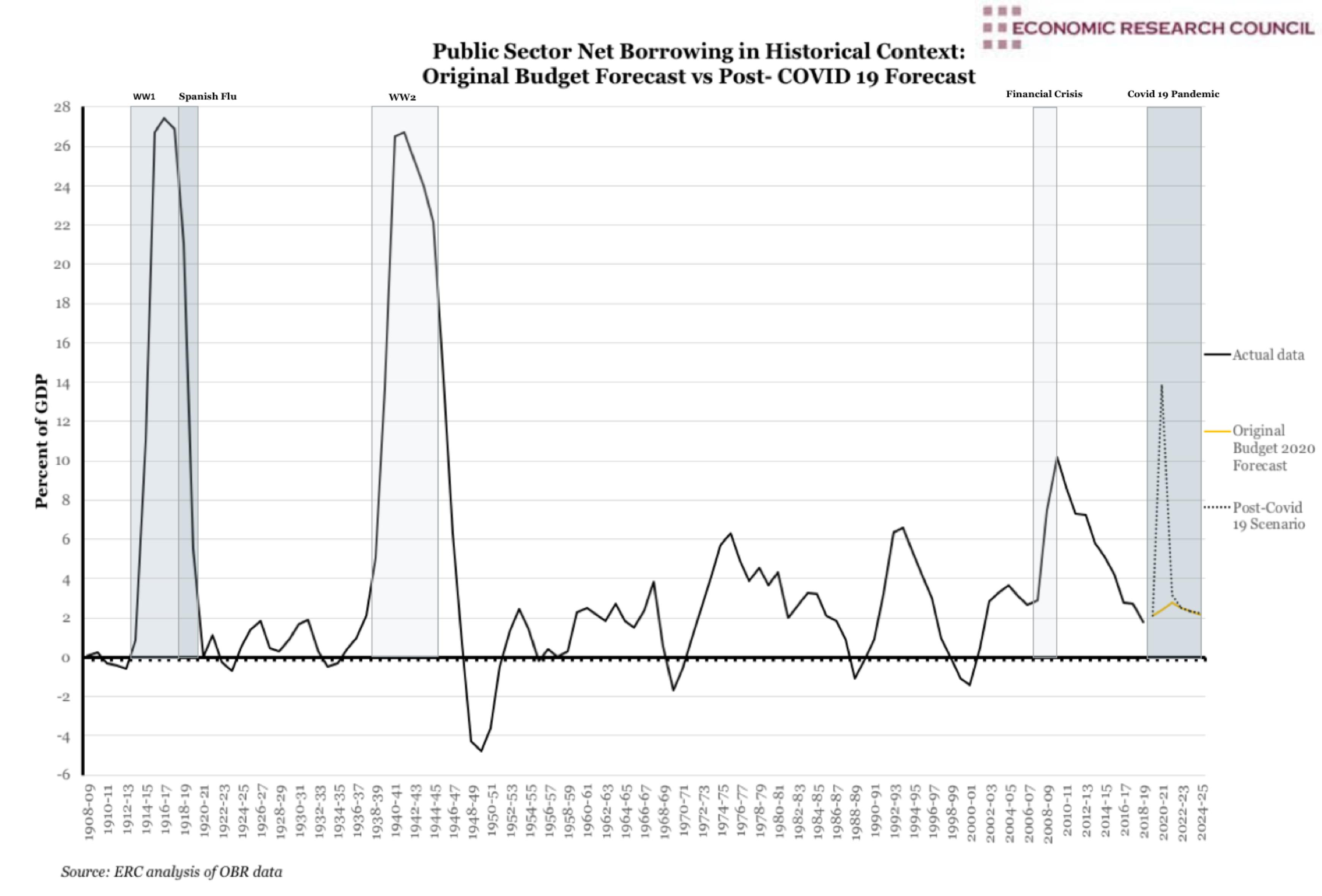 Historical Public Sector Net Borrowing