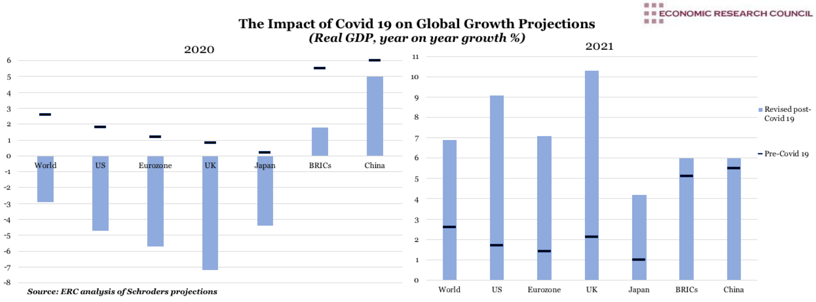 The Impact of Covid 19 on Global Growth Projections
