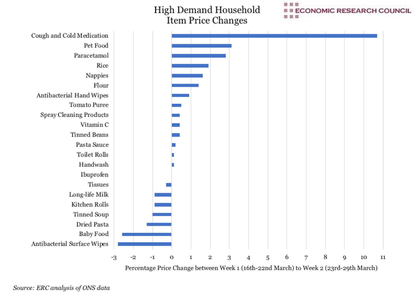 High Demand Household Items Price Changes