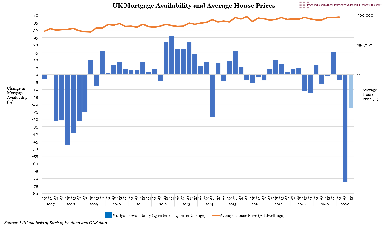 UK Mortgage Availability and Average House Prices
