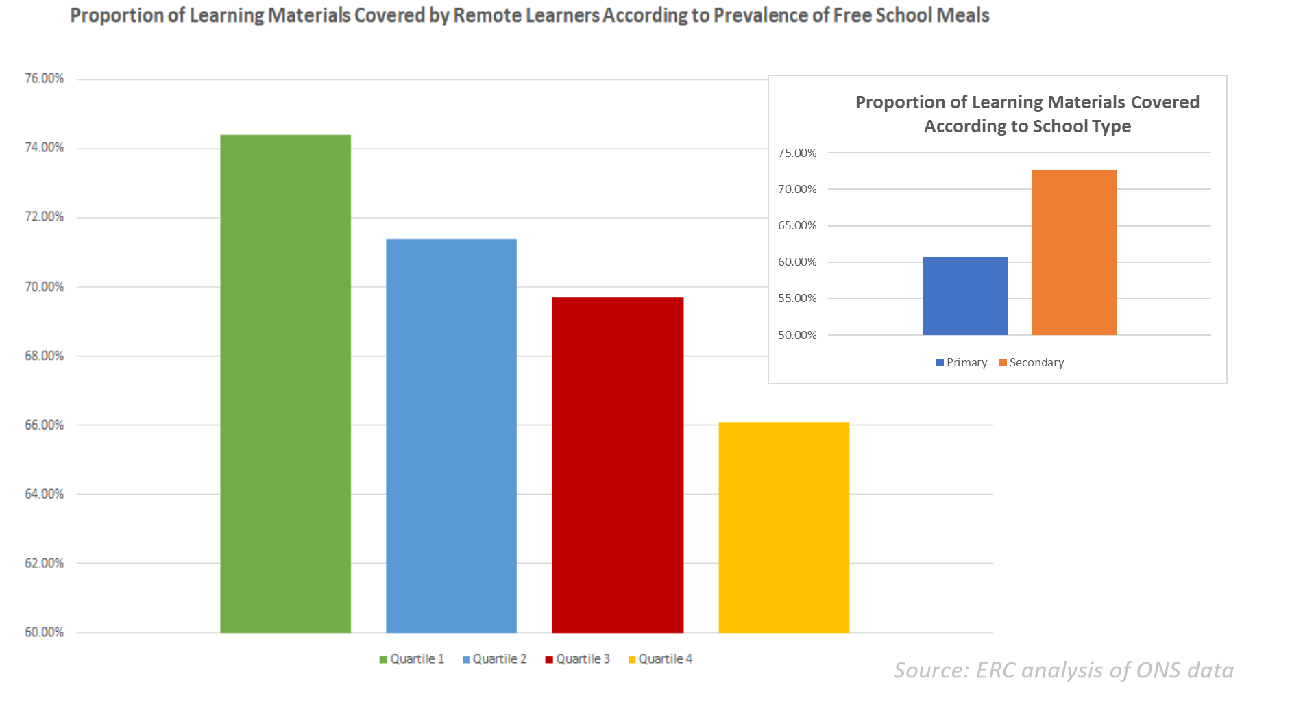 Free school meals and remote learning