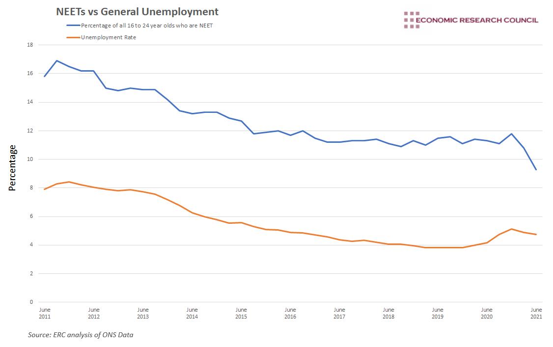NEET vs unemployment rate